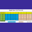 Single-Gear-L high rpm/V
